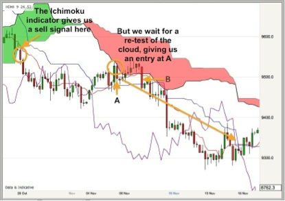 Ichimoku trading: what can go wrong