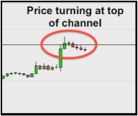 Trading channels – the hard way, and the easy way