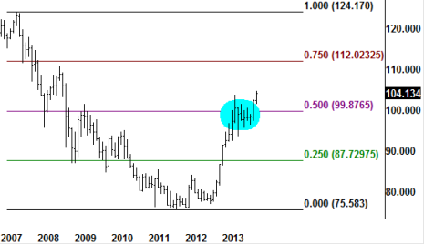 You could profit in 2014 from the levels shown in these 4 currency pair charts