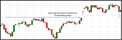 Three things you need to know about chart GAPS and how to profit from them